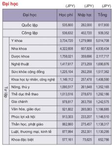 chi phí du học Nhật Bản trường Nhật ngữ